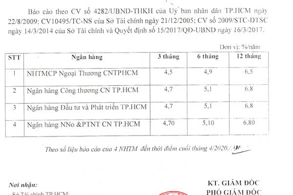 Lãi suất huy động tiết kiệm tiền đồng tháng 04 năm 2020